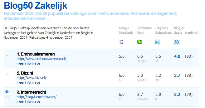 Screenshot Blog50 zakelijk november 2007