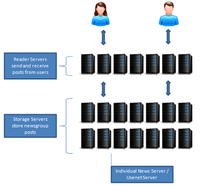 usenet-schema.png