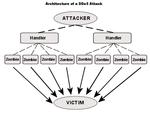 denial-service-ddos-aanval-attack